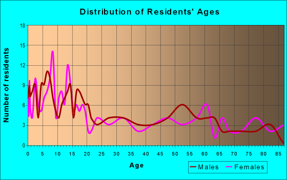 Age and Sex of Residents in zip code 57221