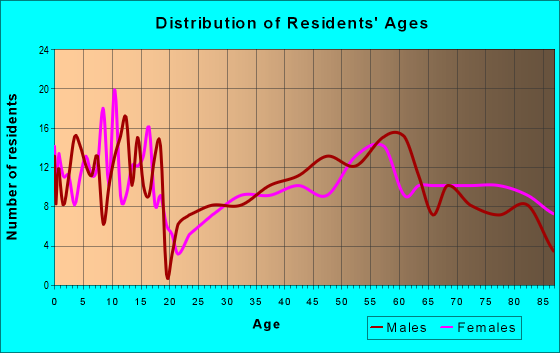Age and Sex of Residents in zip code 57225
