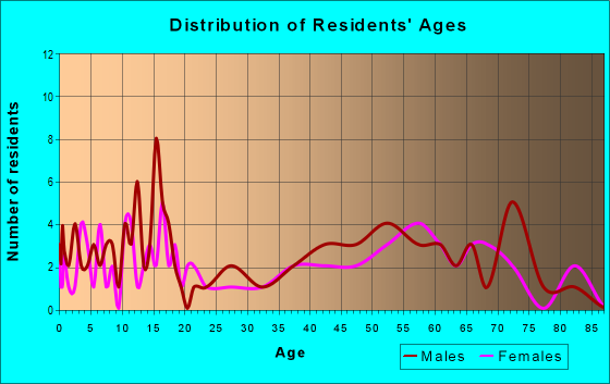 Age and Sex of Residents in zip code 57227