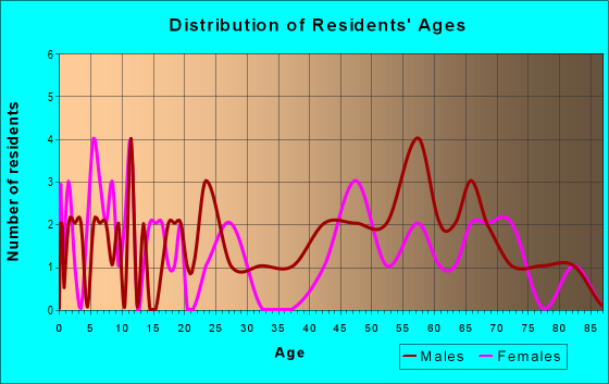 Age and Sex of Residents in zip code 57232