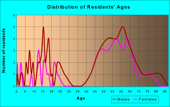 Age and Sex of Residents in zip code 57247