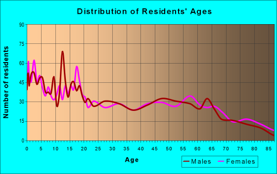 Age and Sex of Residents in zip code 57262
