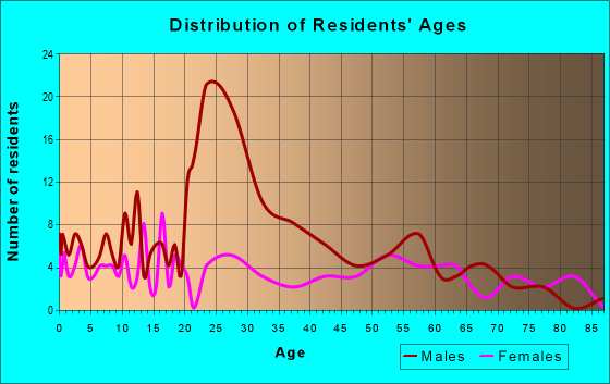 Age and Sex of Residents in zip code 57270