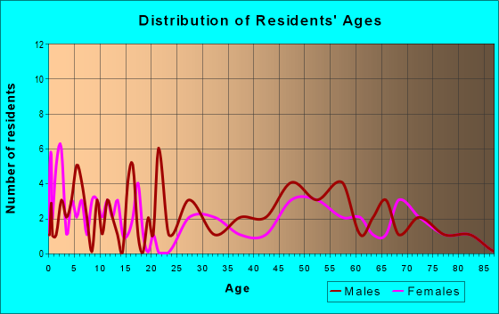 Age and Sex of Residents in zip code 57324
