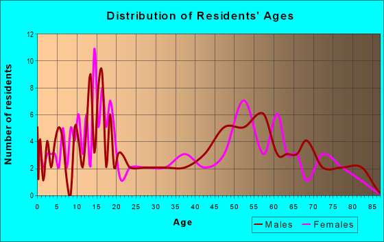Age and Sex of Residents in zip code 57330