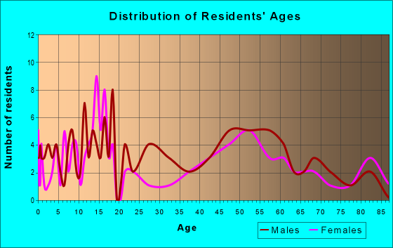 Age and Sex of Residents in zip code 57342