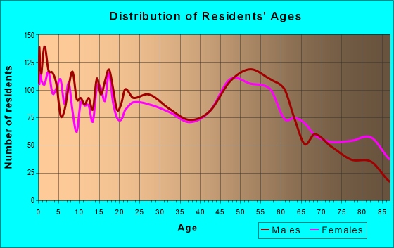 Age and Sex of Residents in zip code 57350