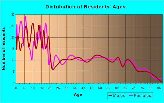 Age and Sex of Residents in zip code 57356