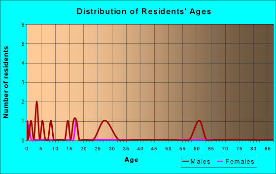 Age and Sex of Residents in zip code 57364