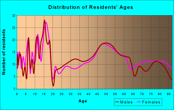 Age and Sex of Residents in zip code 57366