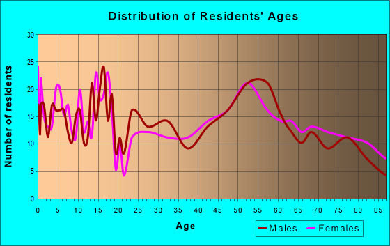 Age and Sex of Residents in zip code 57369