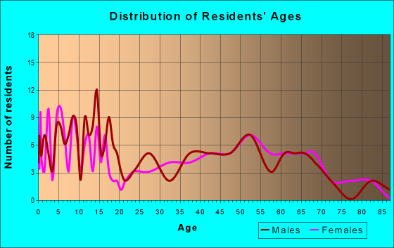 Age and Sex of Residents in zip code 57370