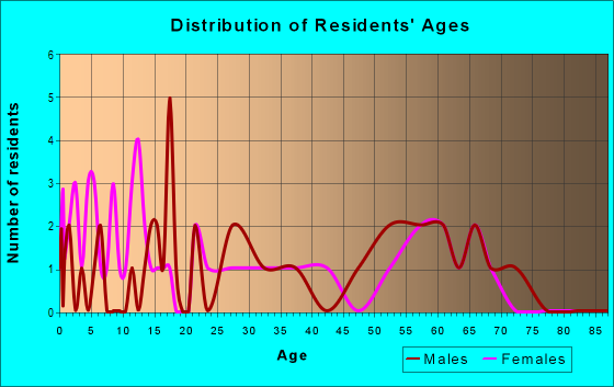 Age and Sex of Residents in zip code 57371