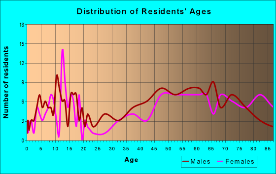 Age and Sex of Residents in zip code 57376