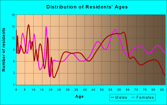 Age and Sex of Residents in zip code 57382