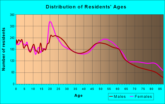 Age and Sex of Residents in zip code 57401