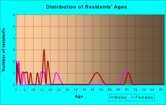 Age and Sex of Residents in zip code 57421