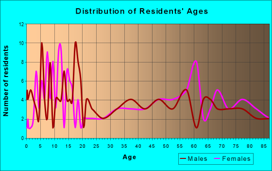 Age and Sex of Residents in zip code 57428