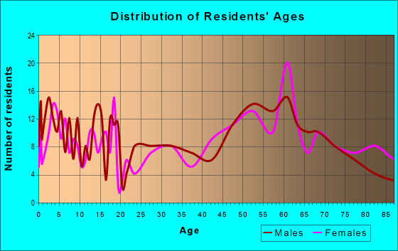 Age and Sex of Residents in zip code 57442