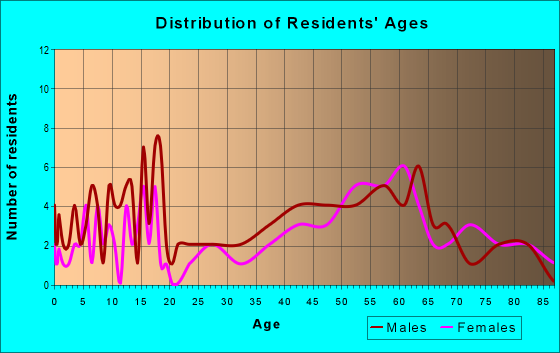 Age and Sex of Residents in zip code 57454
