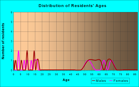 Age and Sex of Residents in zip code 57457