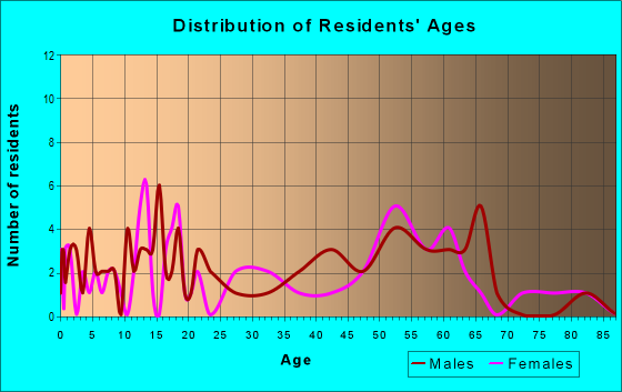 Age and Sex of Residents in zip code 57461