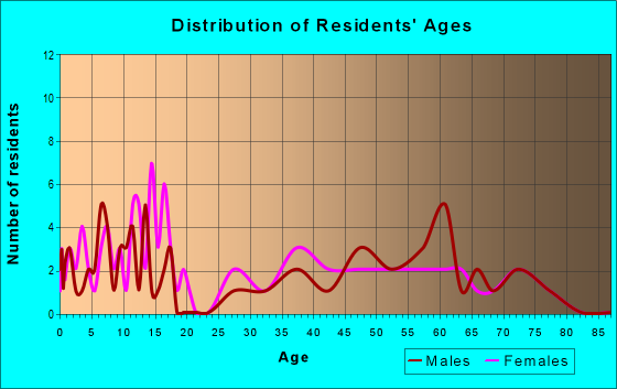 Age and Sex of Residents in zip code 57465
