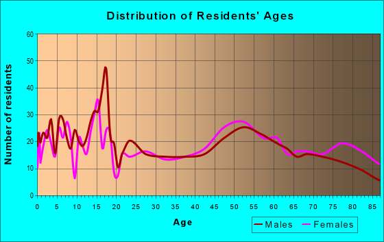 Age and Sex of Residents in zip code 57469