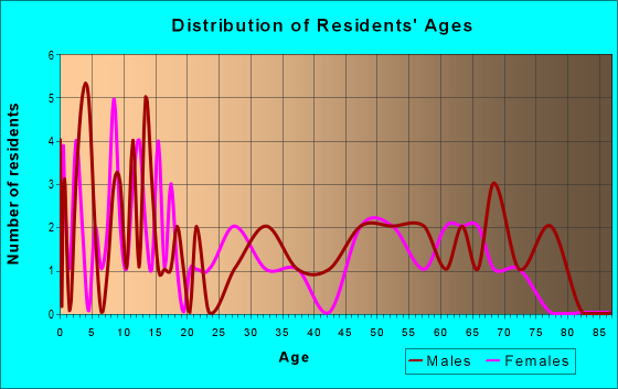 Age and Sex of Residents in zip code 57538