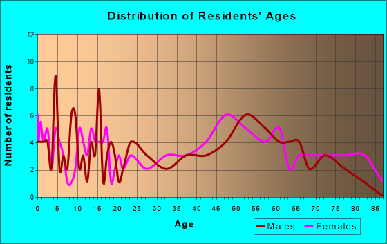 Age and Sex of Residents in zip code 57559