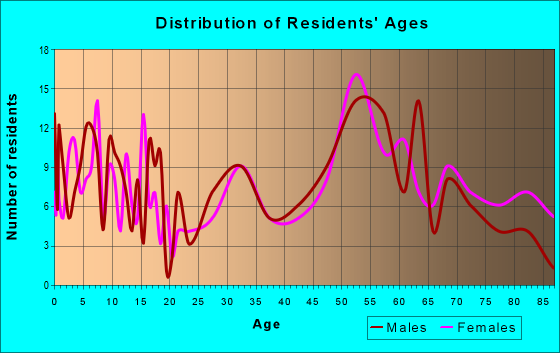 Age and Sex of Residents in zip code 57567