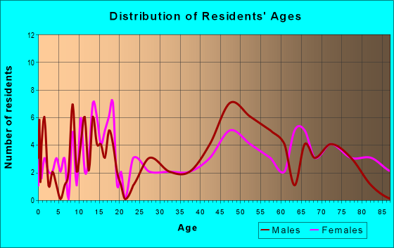 Age and Sex of Residents in zip code 57632