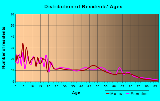 Age and Sex of Residents in zip code 57642
