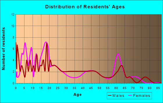 Age and Sex of Residents in zip code 57652