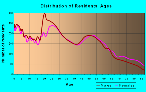 Age and Sex of Residents in zip code 57701