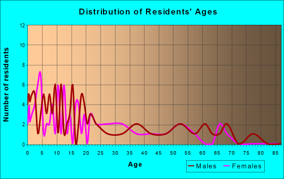 Age and Sex of Residents in zip code 57748