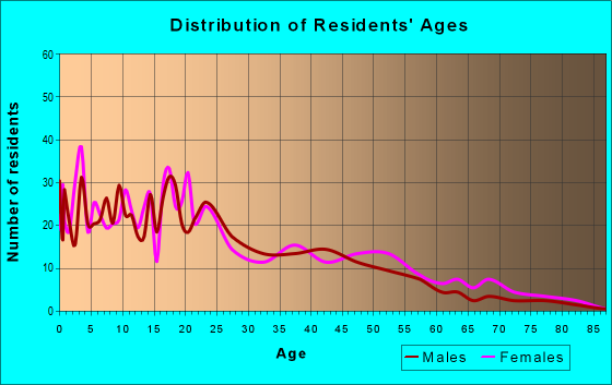 Age and Sex of Residents in zip code 57752