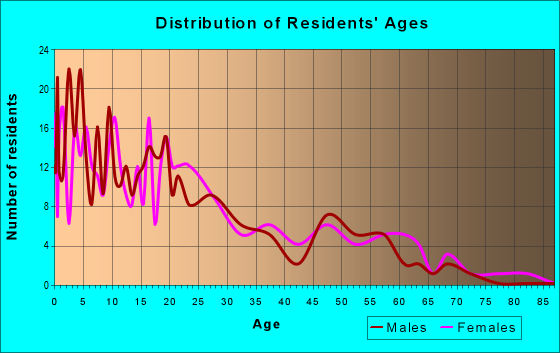 Age and Sex of Residents in zip code 57756