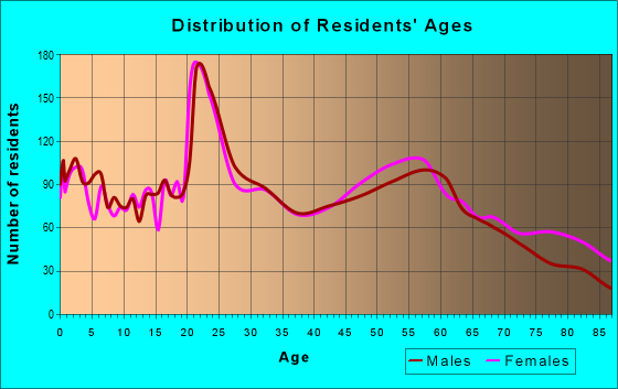 Age and Sex of Residents in zip code 57783