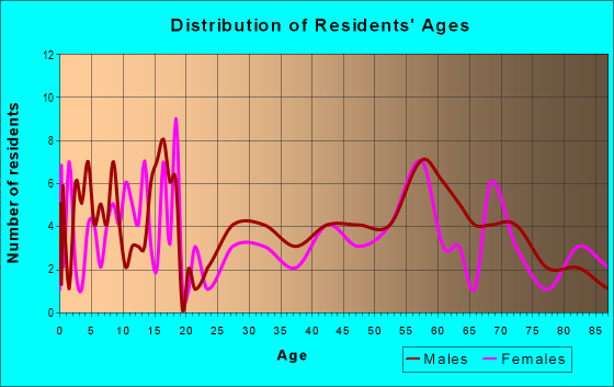Age and Sex of Residents in zip code 58032