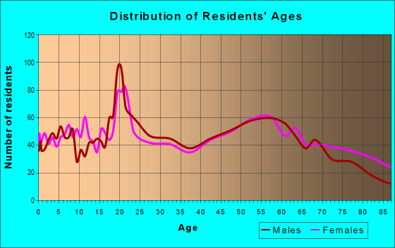 Age and Sex of Residents in zip code 58072