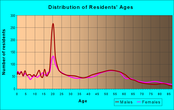 Age and Sex of Residents in zip code 58075