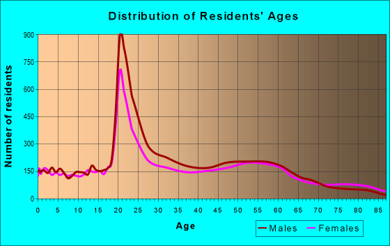 Age and Sex of Residents in zip code 58102