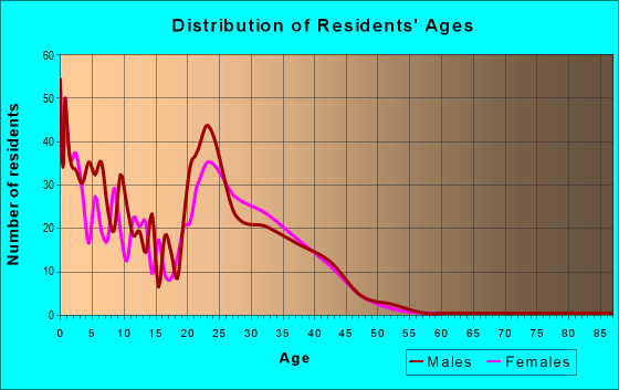 Age and Sex of Residents in zip code 58204