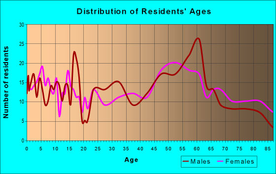 Age and Sex of Residents in zip code 58220