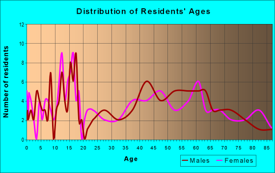 Age and Sex of Residents in zip code 58230