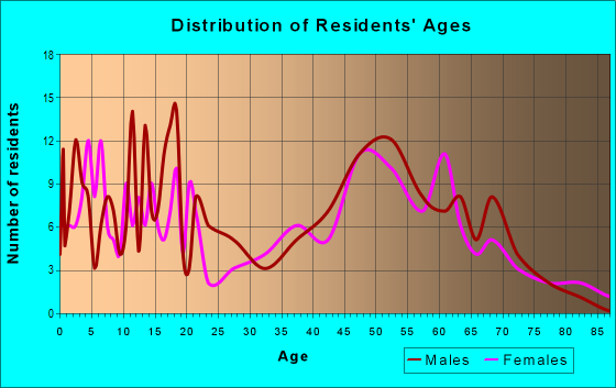 Age and Sex of Residents in zip code 58261