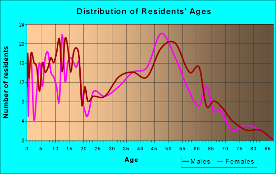 Age and Sex of Residents in zip code 58278