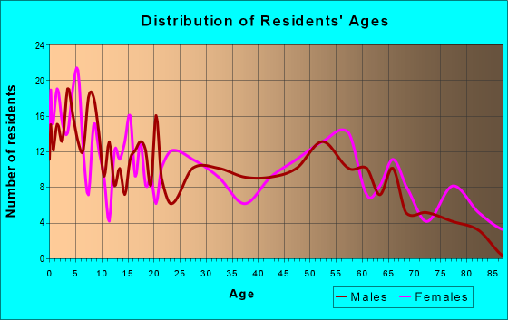 Age and Sex of Residents in zip code 58367