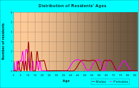 Age and Sex of Residents in zip code 58386